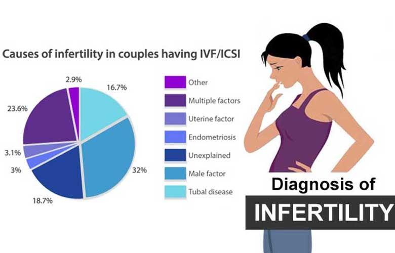diagnosis of infertility